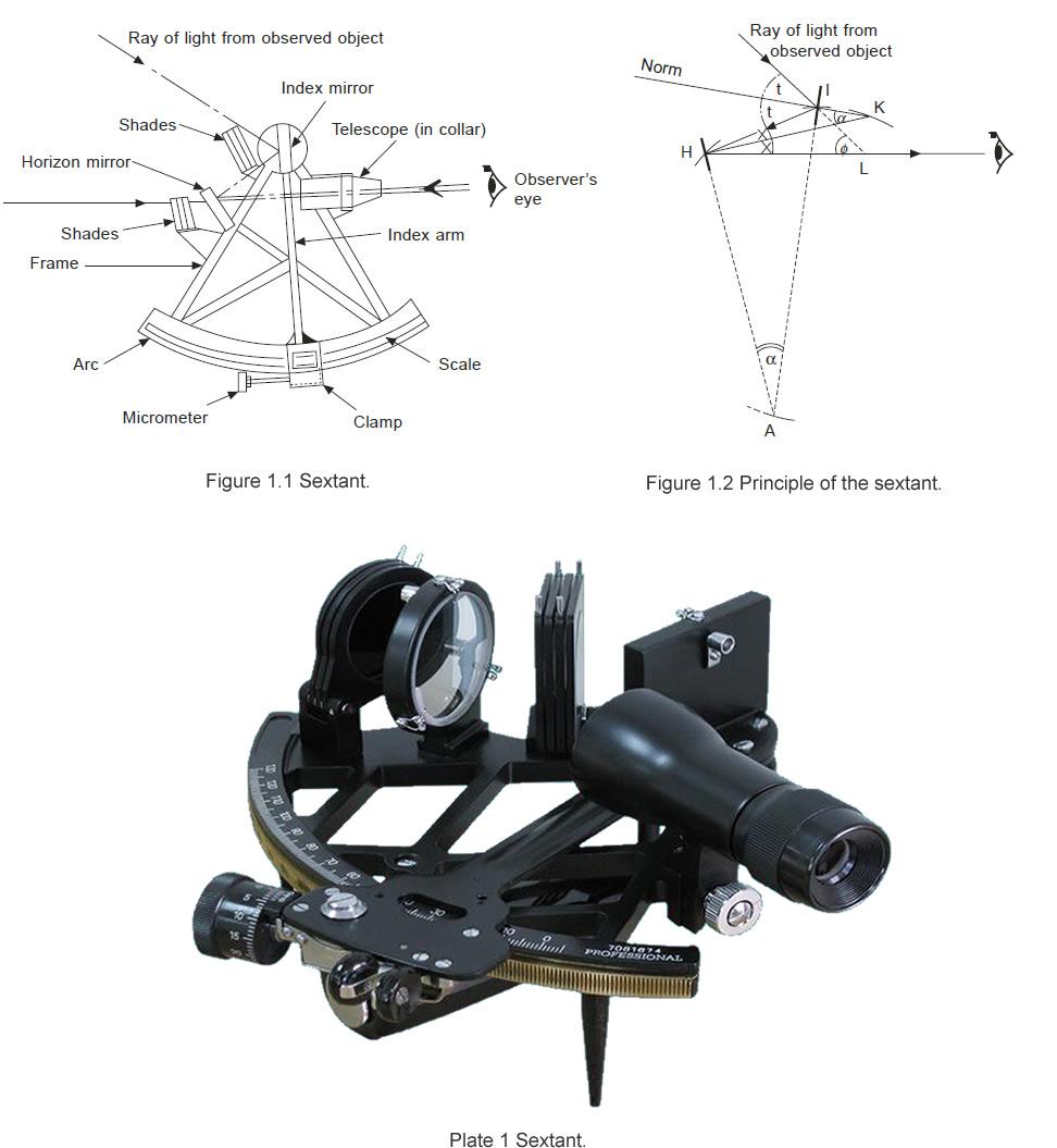 Marine Navigation Sextant Introduction And Principle