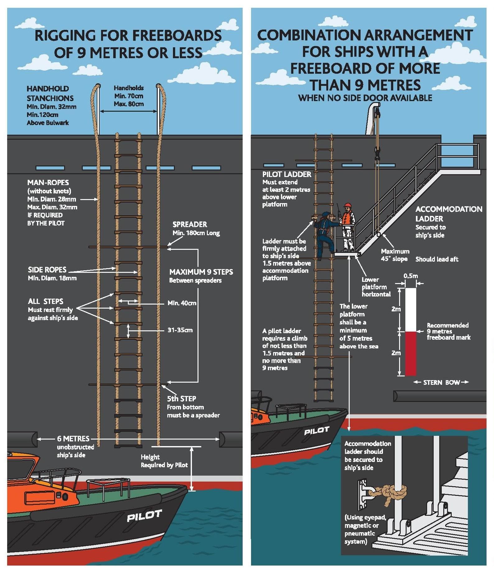 Pilot Ladder Regulation ISO799-2004